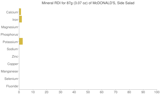 Mineral RDI for 87 grams of McDONALD'S, Side Salad