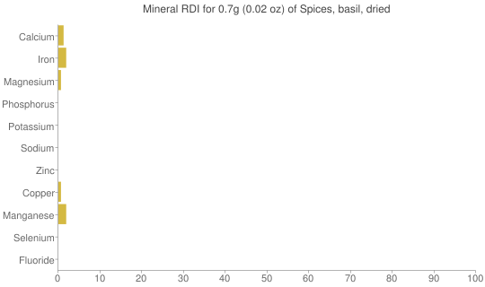 Mineral RDI for 0.7 grams of Spices, basil, dried