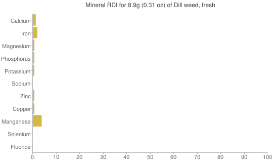 Mineral RDI for 8.9 grams of Dill weed, fresh