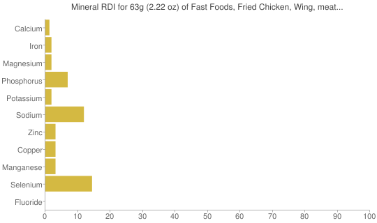 Mineral RDI for 63 grams of Fast Foods, Fried Chicken, Wing, meat and skin and breading