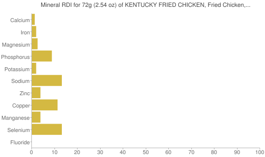 Mineral RDI for 72 grams of KENTUCKY FRIED CHICKEN, Fried Chicken, EXTRA CRISPY, Thigh, meat and skin with breading