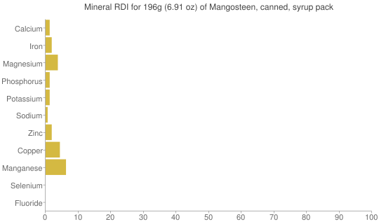 Mineral RDI for 196 grams of Mangosteen, canned, syrup pack