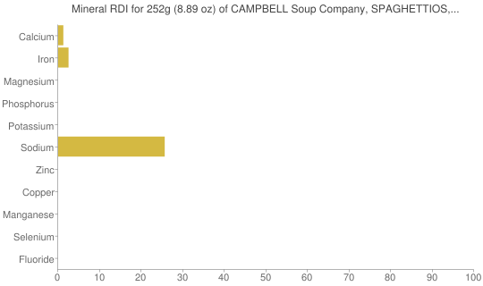 Mineral RDI for 252 grams of CAMPBELL Soup Company, SPAGHETTIOS, Spaghetti in Tomato & Cheese Sauce