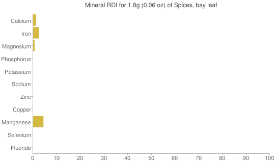 Mineral RDI for 1.8 grams of Spices, bay leaf