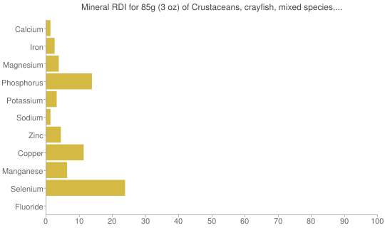 Mineral RDI for 85 grams of Crustaceans, crayfish, mixed species, wild, raw