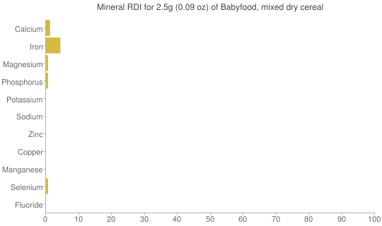 Mineral RDI for 2.5 grams of Babyfood, mixed dry cereal