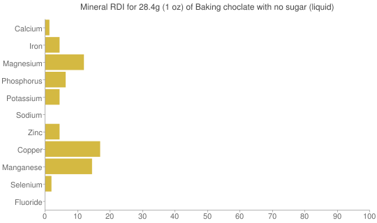 Mineral RDI for 28.4 grams of Baking choclate with no sugar (liquid)