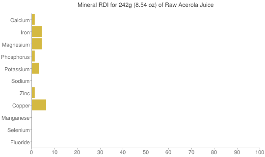 Mineral RDI for 242 grams of Raw Acerola Juice