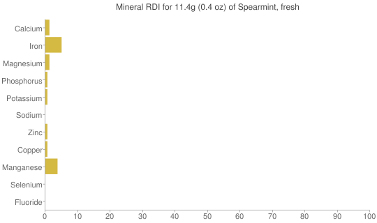 Mineral RDI for 11.4 grams of Spearmint, fresh