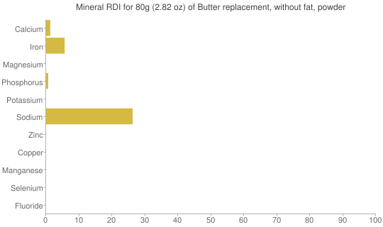 Mineral RDI for 80 grams of Butter replacement, without fat, powder