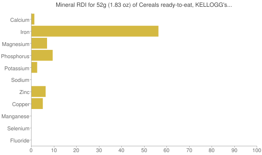 Mineral RDI for 52 grams of Cereals ready-to-eat, KELLOGG's MINI-WHEATS Frosted Strawberry Delight Cereal