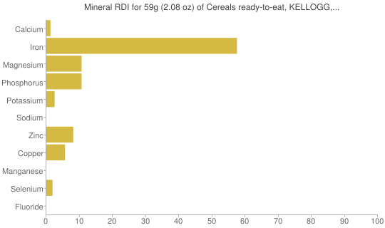 Mineral RDI for 59 grams of Cereals ready-to-eat, KELLOGG, KELLOGG'S FROSTED MINI-WHEATS, bite size