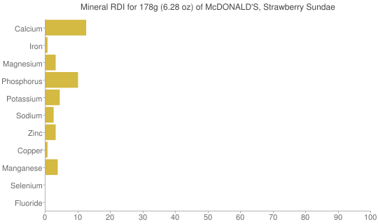 Mineral RDI for 178 grams of McDONALD'S, Strawberry Sundae