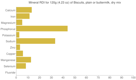 Mineral RDI for 120 grams of Biscuits, plain or buttermilk, dry mix
