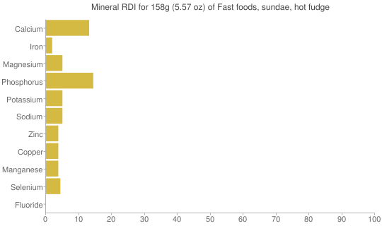 Mineral RDI for 158 grams of Fast foods, sundae, hot fudge
