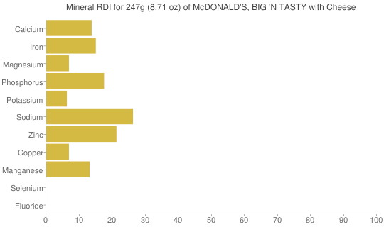 Mineral RDI for 247 grams of McDONALD'S, BIG 'N TASTY with Cheese
