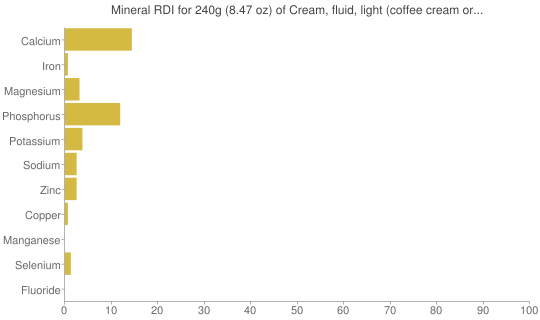 Mineral RDI for 240 grams of Cream, fluid, light (coffee cream or table cream)