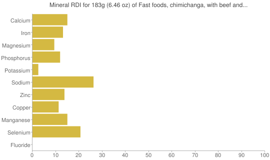 Mineral RDI for 183 grams of Fast foods, chimichanga, with beef and cheese