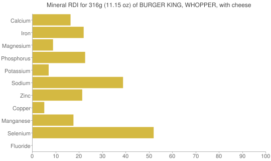 Mineral RDI for 316 grams of BURGER KING, WHOPPER, with cheese