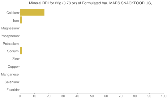 Mineral RDI for 22 grams of Formulated bar, MARS SNACKFOOD US, COCOAVIA, Chocolate Blueberry Snack Bar