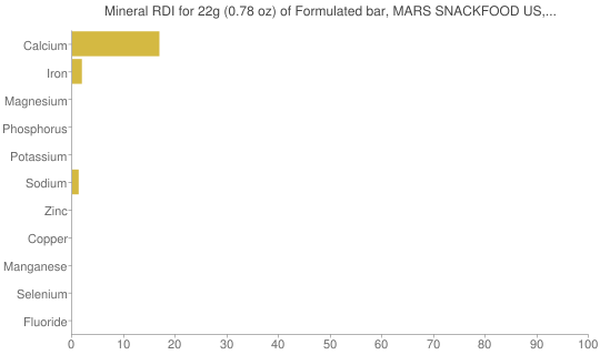 Mineral RDI for 22 grams of Formulated bar, MARS SNACKFOOD US, COCOAVIA, Chocolate Almond Snack Bar