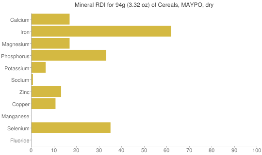 Mineral RDI for 94 grams of Cereals, MAYPO, dry