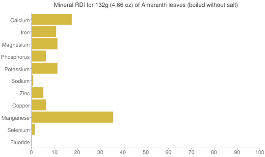 Mineral RDI for 132 grams of Amaranth leaves (boiled without salt)