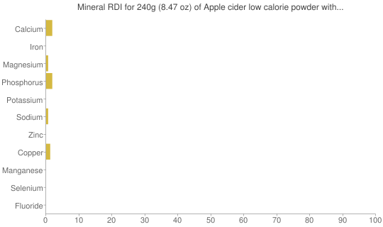Mineral RDI for 240 grams of Apple cider low calorie powder with Vitamin C