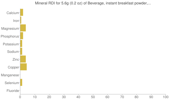 Mineral RDI for 5.6 grams of Beverage, instant breakfast powder, chocolate, sugar-free, not reconstituted