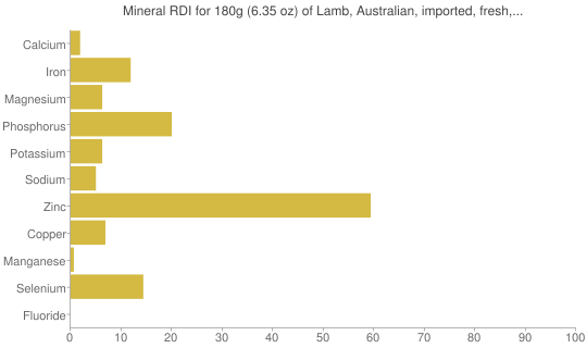 "Mineral RDI for 180 grams of Lamb, Australian, imported, fresh, foreshank, separable lean only, trimmed to 1/8"" fat, cooked, braised"