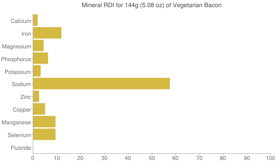 Mineral RDI for 144 grams of Vegetarian Bacon