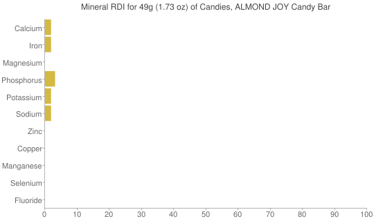 Mineral RDI for 49 grams of Candies, ALMOND JOY Candy Bar