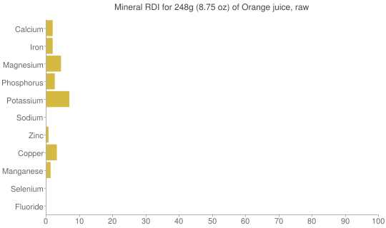 Mineral RDI for 248 grams of Orange juice, raw