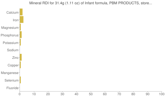 Mineral RDI for 31.4 grams of Infant formula, PBM PRODUCTS, store brand, liquid concentrate, not reconstituted (formerly WYETH-AYERST)