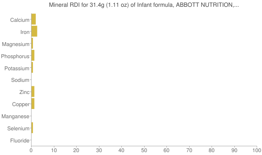 Mineral RDI for 31.4 grams of Infant formula, ABBOTT NUTRITION, SIMILAC, ADVANCE, with iron, liquid concentrate, not reconstituted (formerly ROSS)