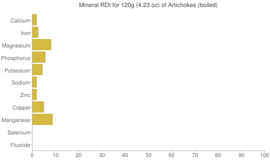 Mineral RDI for 120 grams of Artichokes (boiled)