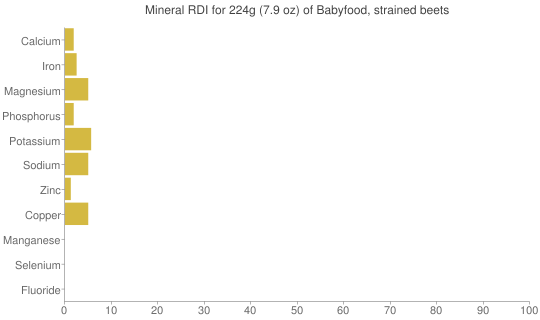 Mineral RDI for 224 grams of Babyfood, strained beets