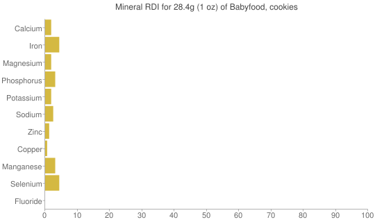 Mineral RDI for 28.4 grams of Babyfood, cookies