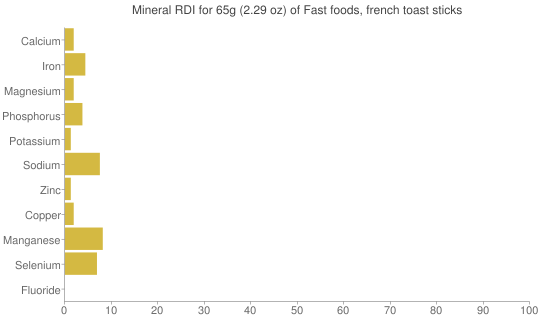 Mineral RDI for 65 grams of Fast foods, french toast sticks