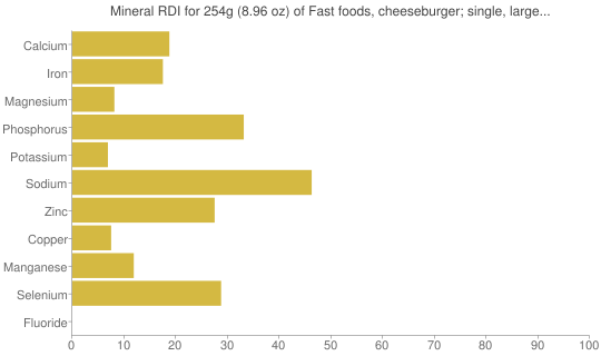 Mineral RDI for 254 grams of Fast foods, cheeseburger; single, large patty; with condiments, vegetables and ham