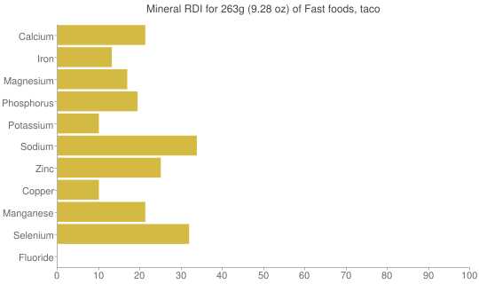 Mineral RDI for 263 grams of Fast foods, taco