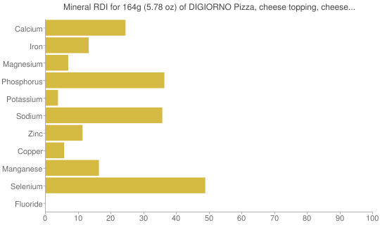 Mineral RDI for 164 grams of DIGIORNO Pizza, cheese topping, cheese stuffed crust, frozen, baked