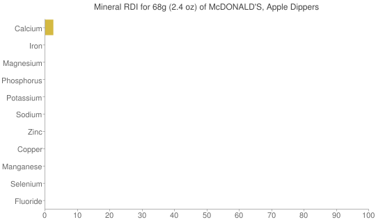 Mineral RDI for 68 grams of McDONALD'S, Apple Dippers