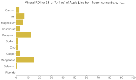 Mineral RDI for 211 grams of Apple juice from frozen concentrate, no sugar added  (undiluted)