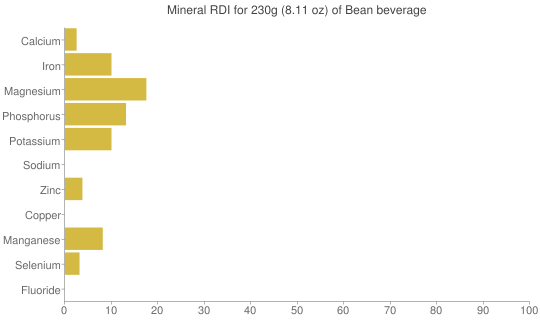 Mineral RDI for 230 grams of Bean beverage