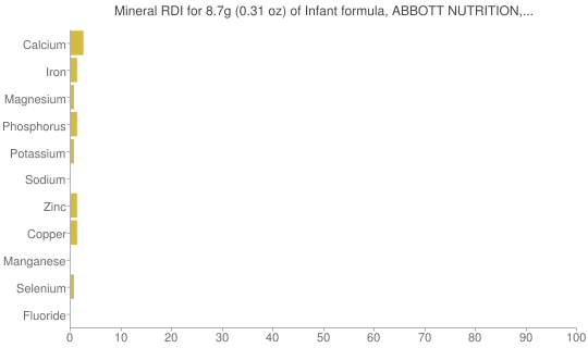 Mineral RDI for 8.7 grams of Infant formula, ABBOTT NUTRITION, SIMILAC, low iron, powder, not reconstituted (formerly ROSS)