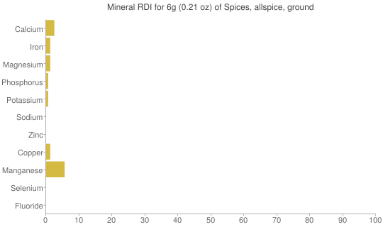 Mineral RDI for 6 grams of Spices, allspice, ground