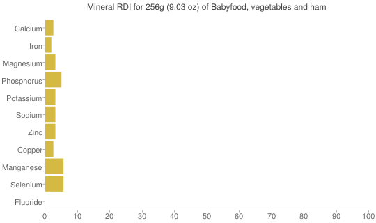 Mineral RDI for 256 grams of Babyfood, vegetables and ham