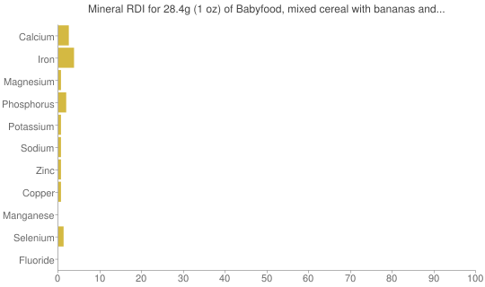 Mineral RDI for 28.4 grams of Babyfood, mixed cereal with bananas and whole milk