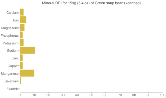 Mineral RDI for 153 grams of Green snap beans (canned)